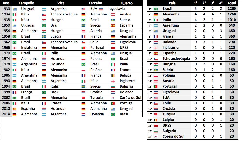Campeões de todas as copas do Mundo.